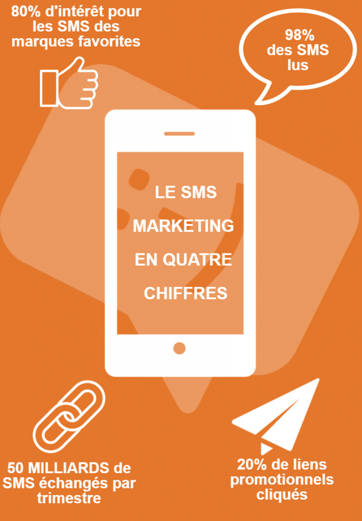 chiffres du SMS marketing en France